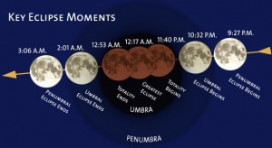 The total eclipse will occur at 11:41 pm PST.